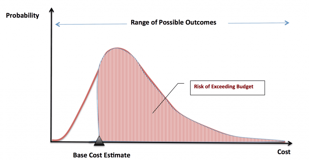 How Cost Contingency is Calculated? - Project Control Academy