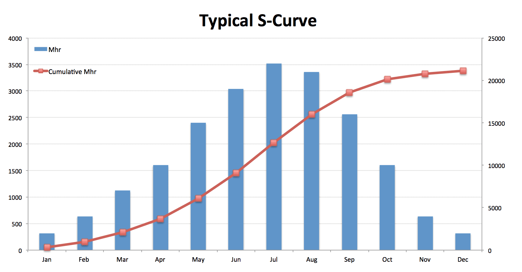 the philosophy behind s-curves