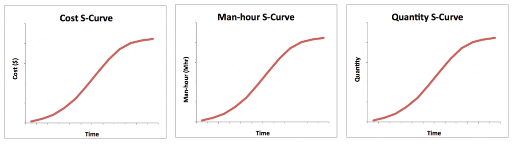 The Philosophy Behind S-curves - Project Control Academy