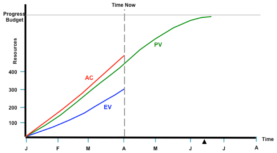 The common uses of s curves in projects project control for Value curve analysis template