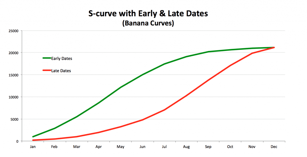The Common Uses Of S Curves In Projects Project Control Academy