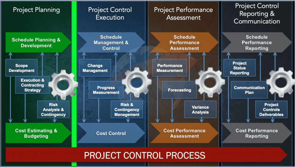Project Controls Plan Components Project Control Academy