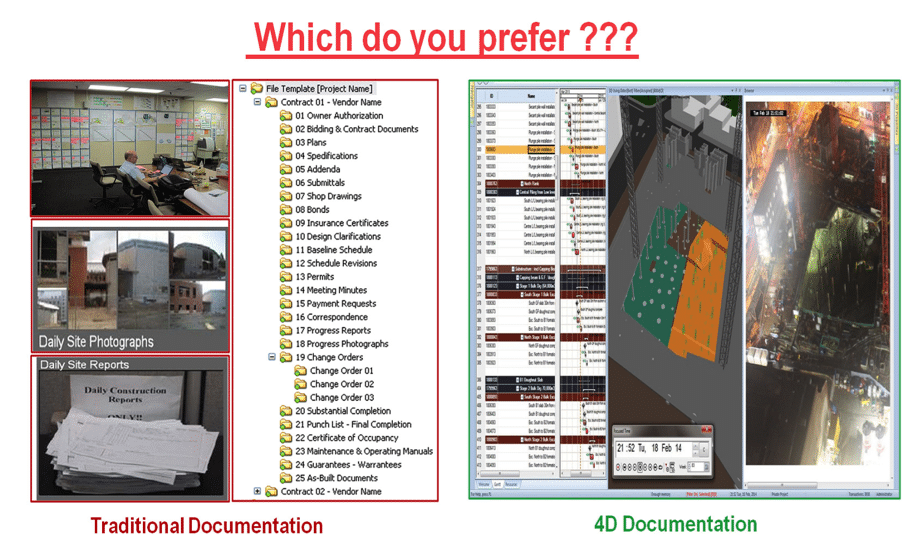 traditional documentation vs. 4D documentation